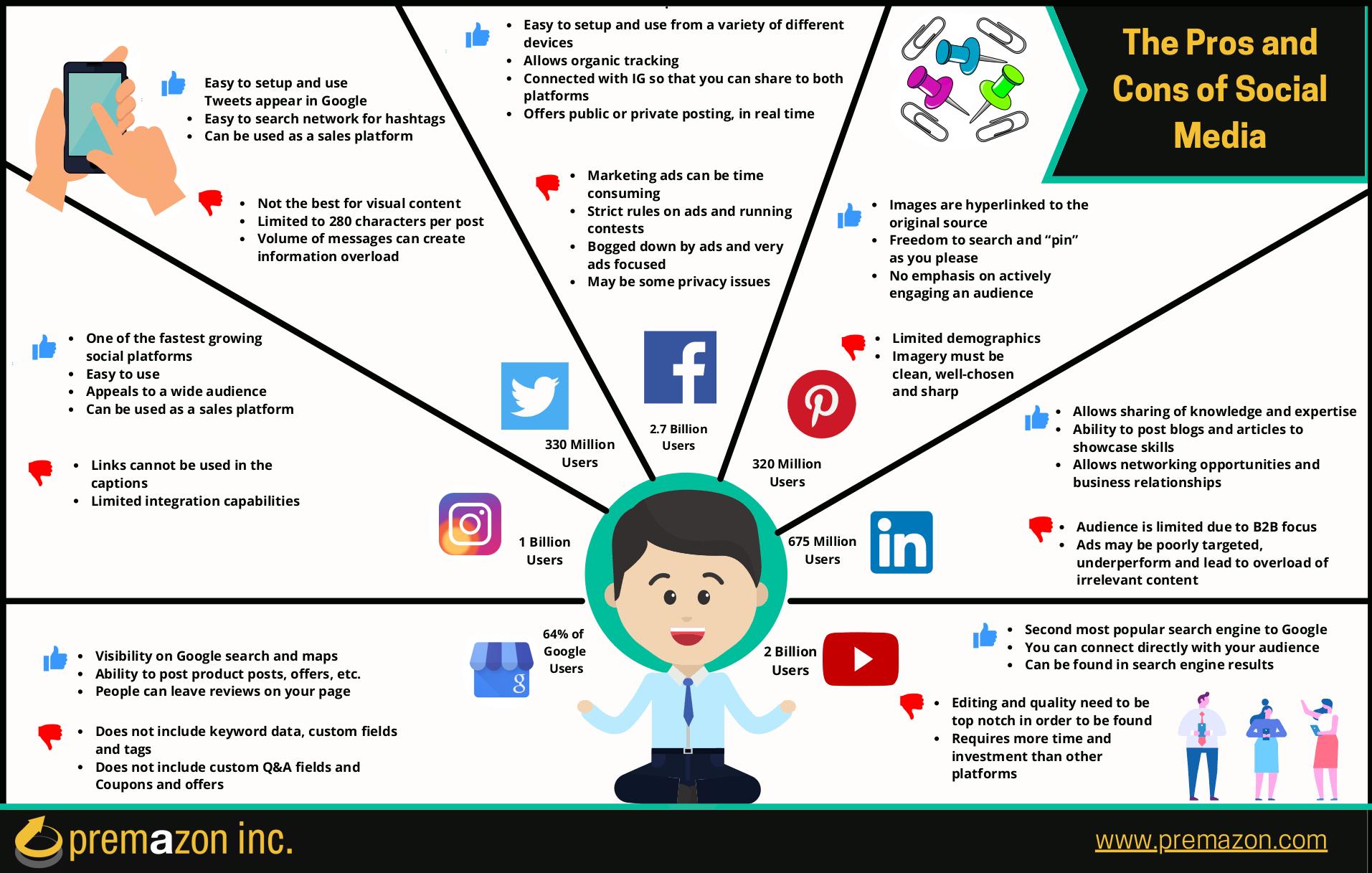 Social Media Basics Inforgraphic | Premazon Inc